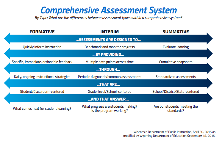 Comprehensive Assessment System Chart